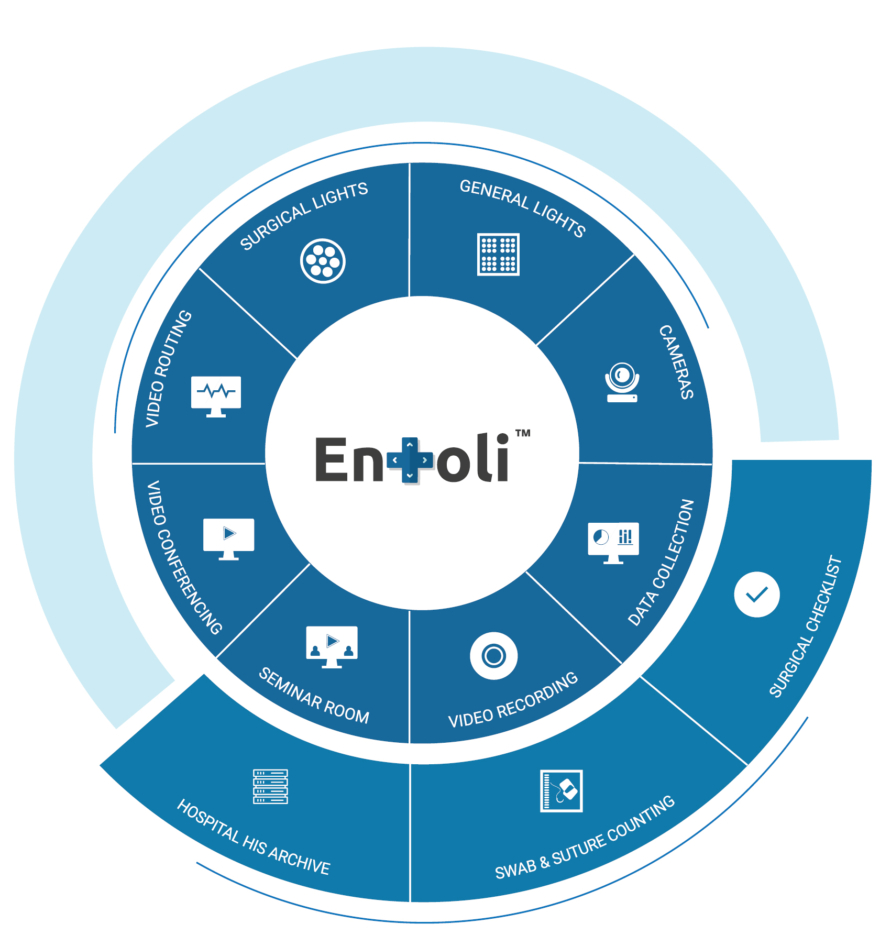 entoli 4k seamless control interface symposia integrated operating theatre